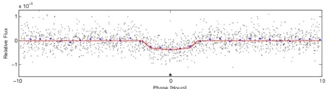 Folded light curve that has been zoomed-in and folded on the period determined by TPS so that the repeat transits all line up on top of each other. The black data points all the actual measured Kepler data folded on the period identified by TPS. The blue diamonds represent an average of the folded data. The red line plotted is a model of the transit that TPS identified. If this is the correct period and the detection is real, you should see what looks like a symmetric transit centered in the plot. If TPS identified the event correctly the red curve should match the transit.