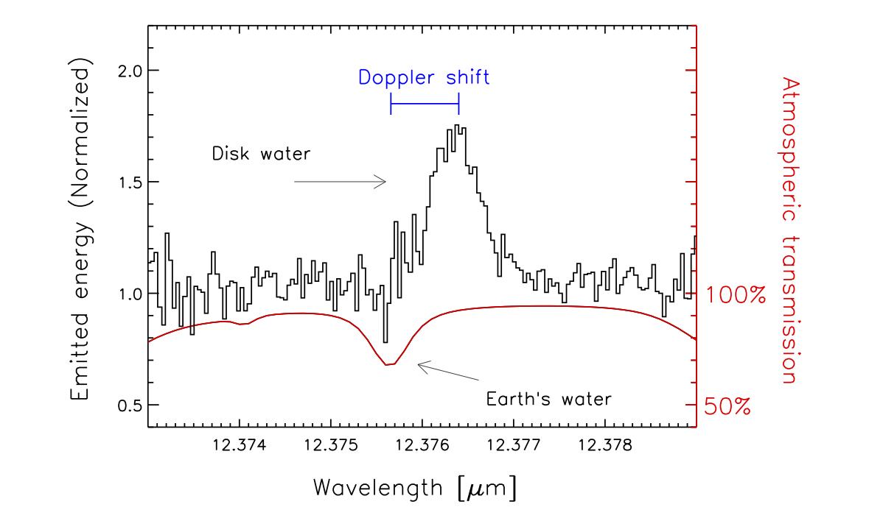 Water Vapor Molecule -...